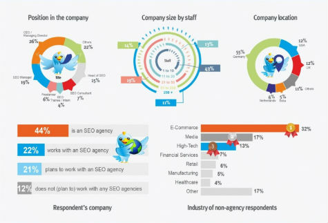 State of SEO Agencies 2014