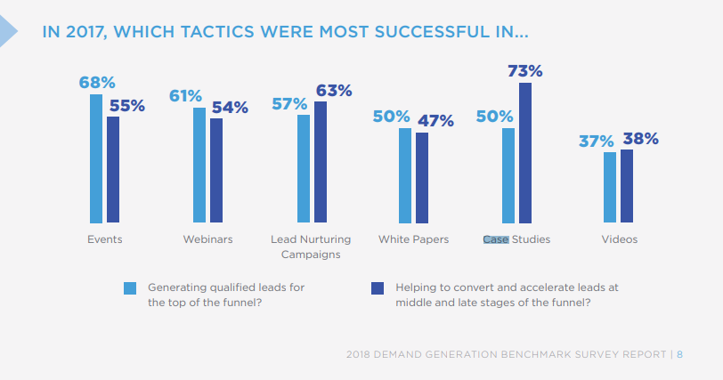 uncategorized-Successful B2B tactics - The B2B Content Marketing Derby: When & Where to Place Strategic Bets
