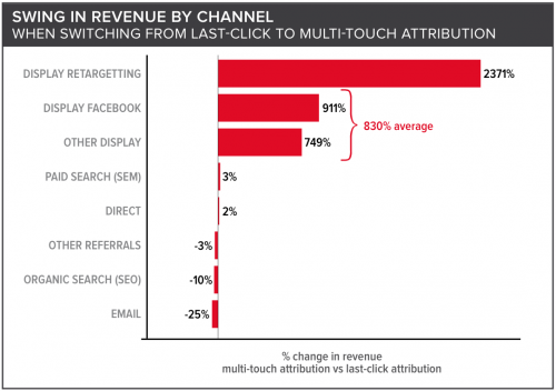 Swing In Revenue By Channel