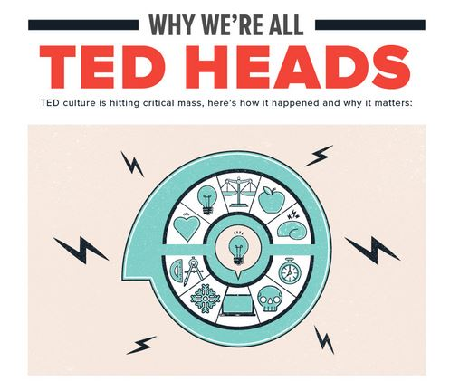 Ted Talks Infographic