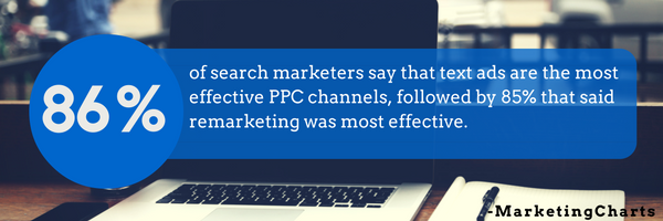 text-ads-are-most-effective-for-ppc
