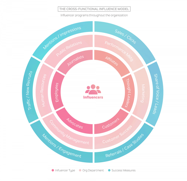 Integrated Influencer Marketing Model - Traackr