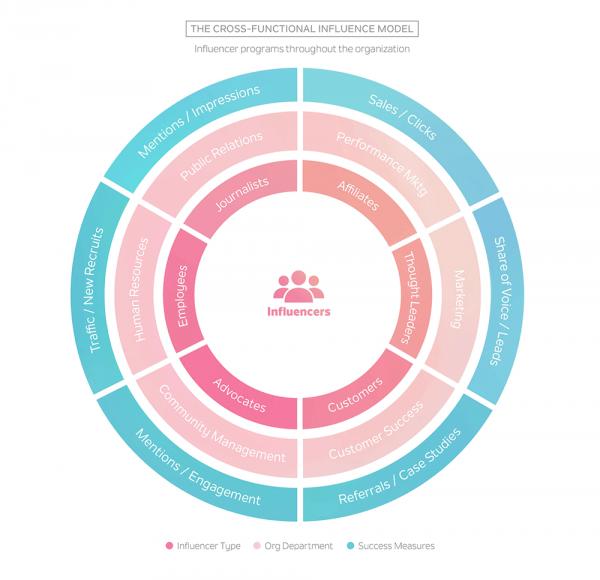 Integrated Influencer Marketing Model - Traackr