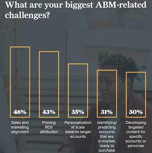 Top ABM Challenge Data