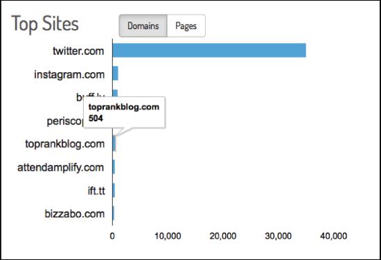 Top Sites Keyhole