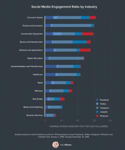 TrackMaven Report - Social Media Engagement Ratio