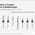 Edeleman Trust Barometer on Company Content