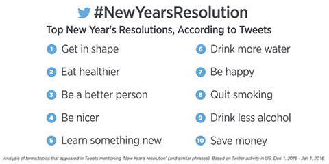 Twitter New Years Resolutions