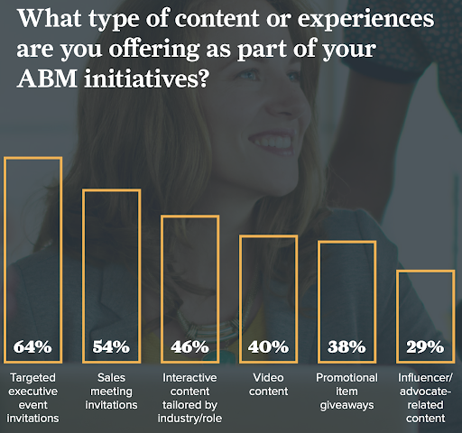 Type of Content Experiences in ABM