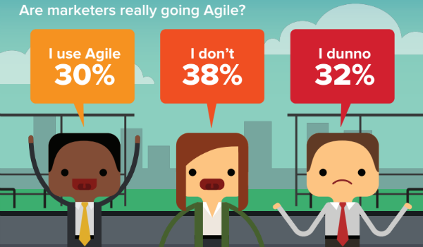 agile-marketers-infographic