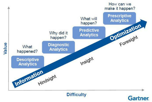 Analytics Maturity Model - Gartner