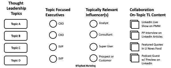 topic mapping b2b executive and influencer