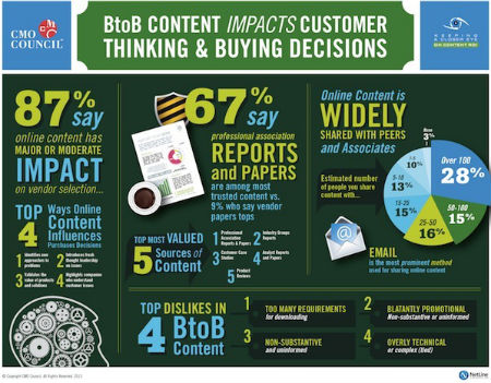 Online Content Has Significant Impact On Buying