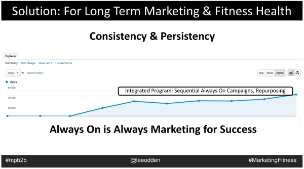Consistency and persistency image