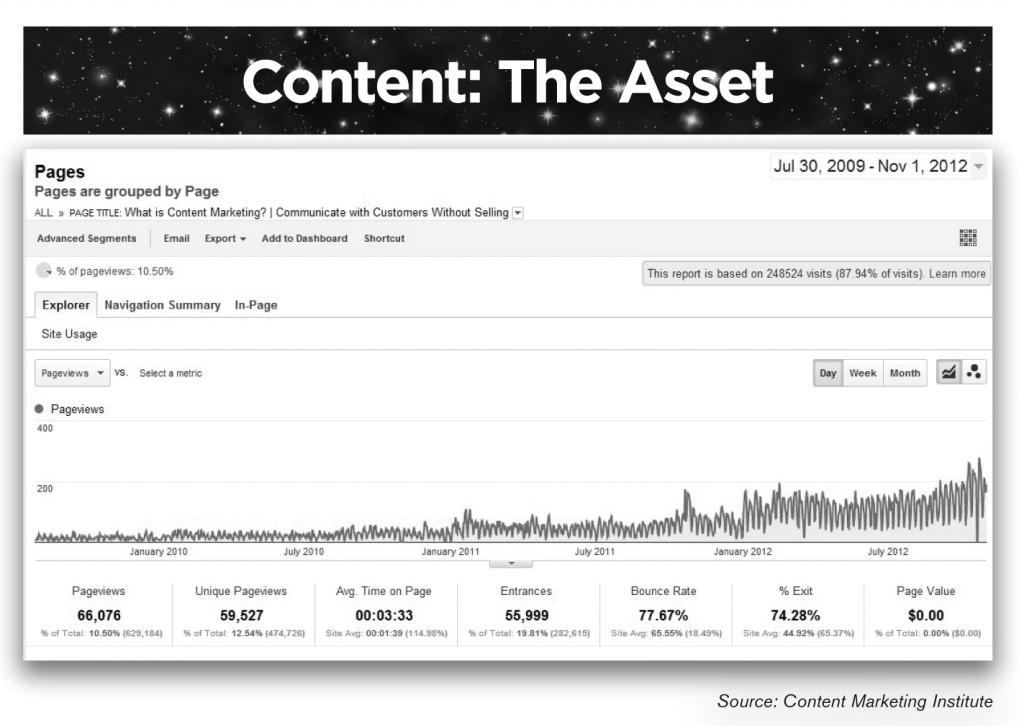 Content Asset