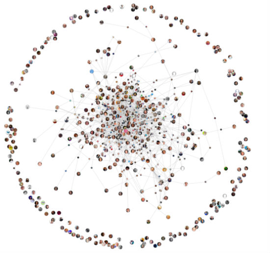 content marketing influencer network visualization traackr