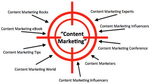 content marketing keywords