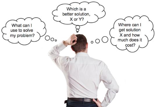 Customer Questions Buying Cycle