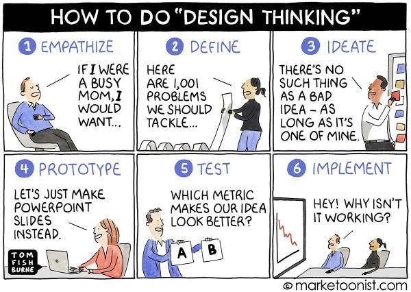 Design Thinking Tom Fishburne Cartoon