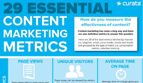 essential content marketing success metrics from Curata
