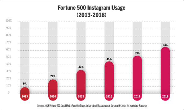 Fortune 500 Instagram Usage