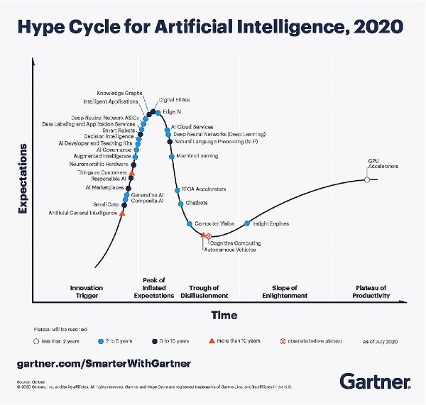 Gartner Hype Cycle AI
