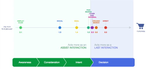 Google Customer Journey