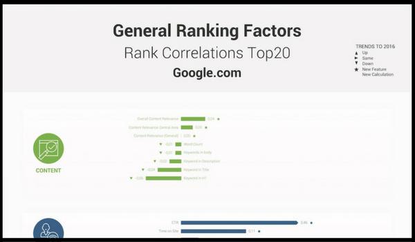 Online Marketing News: Search Ranking Factors, 2017 Digital Trends & New Mid-Roll Ads