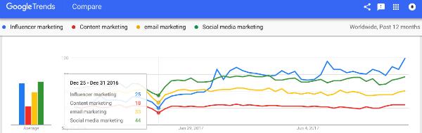 Google Trends Influencer Marketing