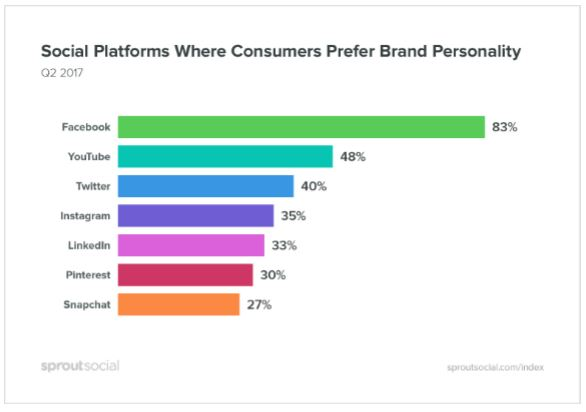 How Platform Changes Social Media Marketing Preferences