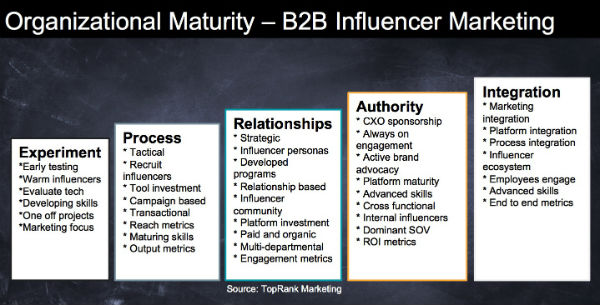 B2B Influencer Marketing Maturity