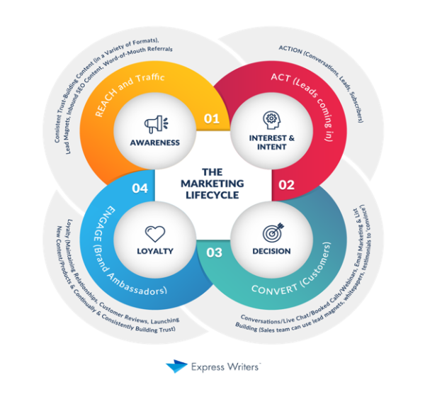 The Marketing Lifecycle