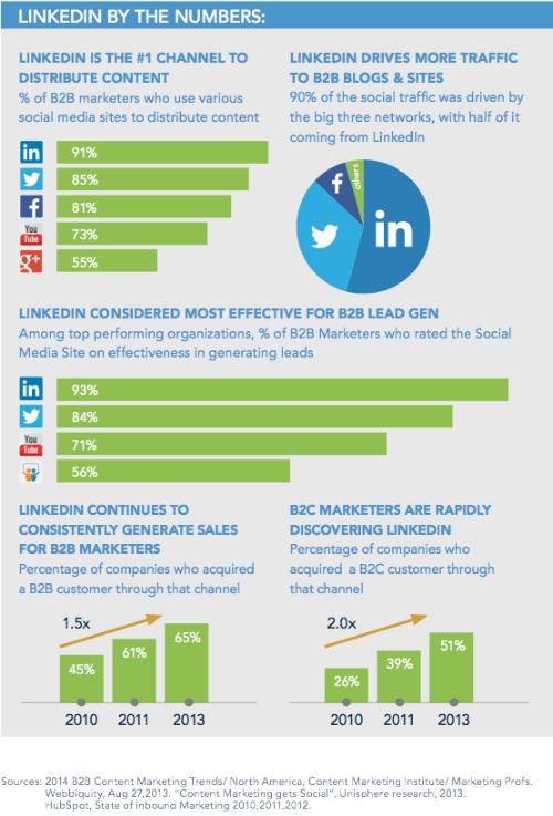 LinkedIn Statistics 2014