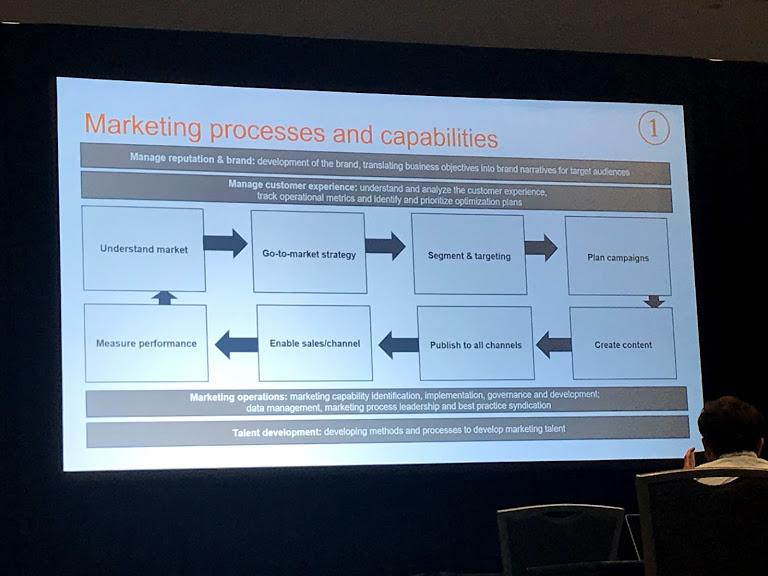 uncategorized-marketing processes - Zari Venhaus's Framework for Gaining Executive Buy-In for Marketing Technology #CMWorld