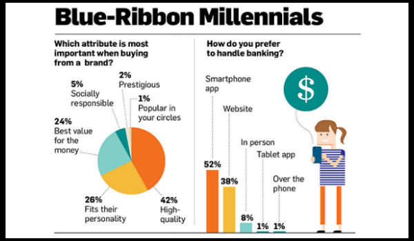 millennial demographic infographic