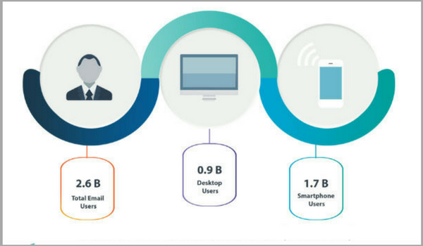 Online Marketing News: Mobile Email Stats, YouTube Kills 30-Second Ads and Execs on IoT