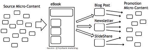 micro to micro modular content