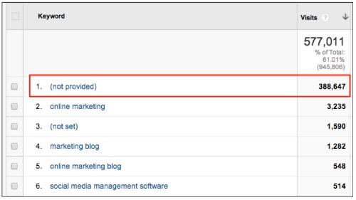 keywords not provided google analytics