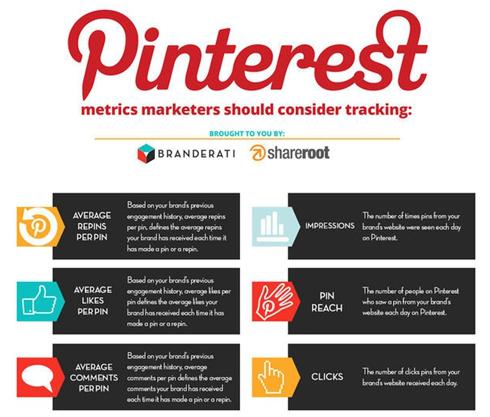 Tracking Pinterest Metrics