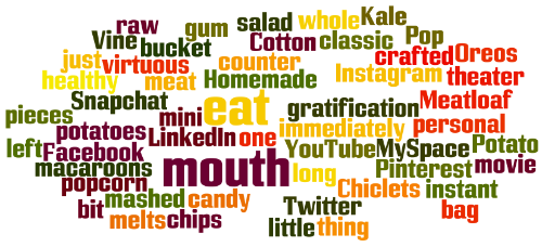 Social Network Word Cloud