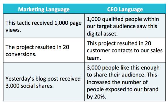 speak CEO language