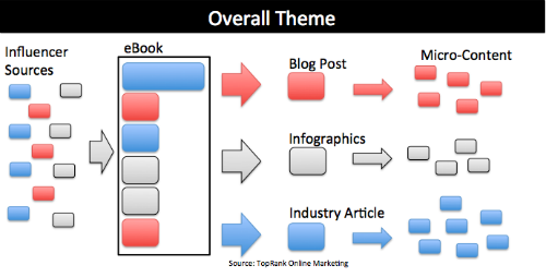 themed content sourcing