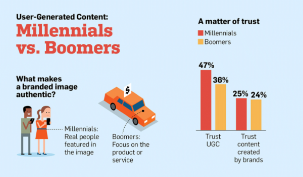 Online Marketing News: Millennials Love UGC, Voice Search and Goodbye Vine